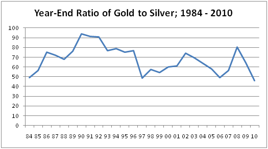 Ratio Chart The Gold to Silver Price Ratio and JP Morgan