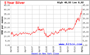 silver investing chart