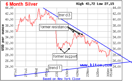 chart1 12pt2 Silver Investing—What Happened in 2011, and How To Play 2012?  Part 2